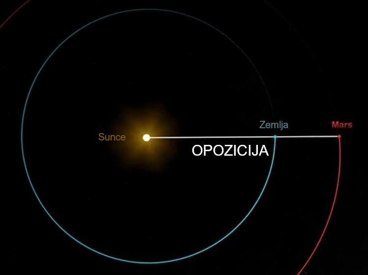 Pogledajte Mars dok je blizu! Sljedeća šansa vam je tek 2033. godine!